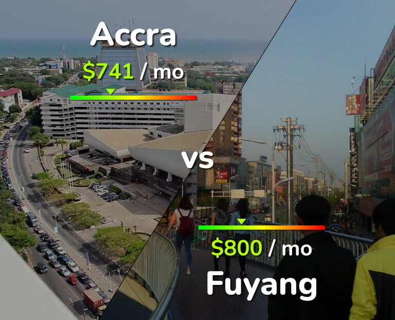 Cost of living in Accra vs Fuyang infographic
