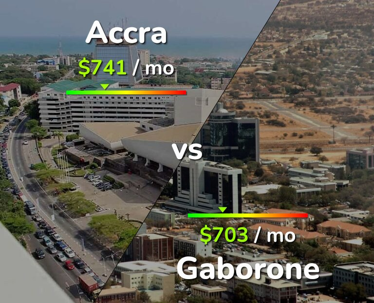 Cost of living in Accra vs Gaborone infographic