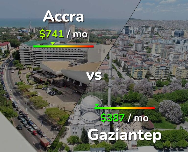 Cost of living in Accra vs Gaziantep infographic