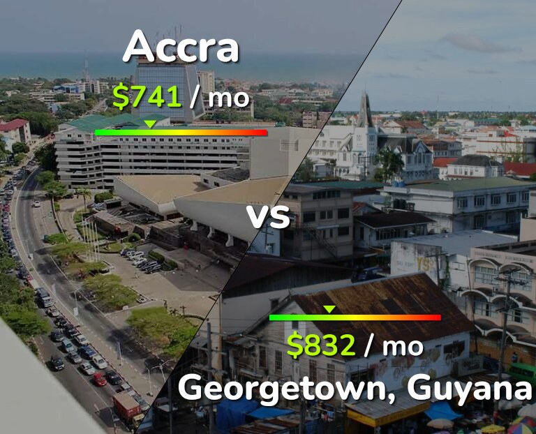 Cost of living in Accra vs Georgetown infographic