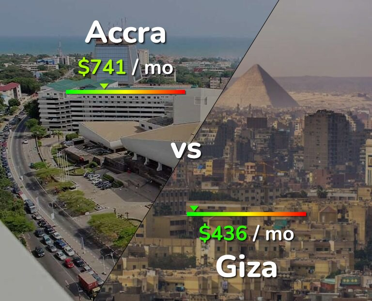 Cost of living in Accra vs Giza infographic