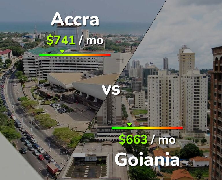 Cost of living in Accra vs Goiania infographic