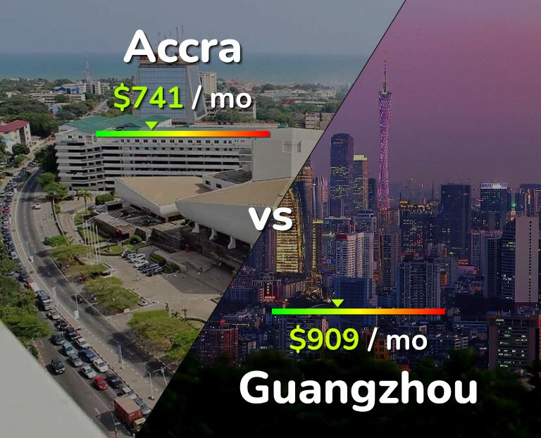 Cost of living in Accra vs Guangzhou infographic