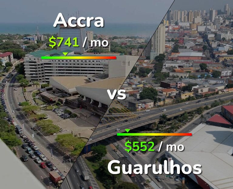 Cost of living in Accra vs Guarulhos infographic