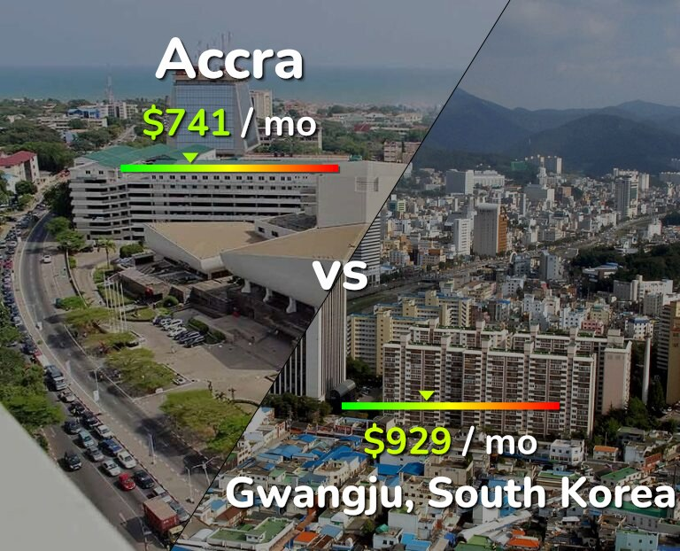 Cost of living in Accra vs Gwangju infographic