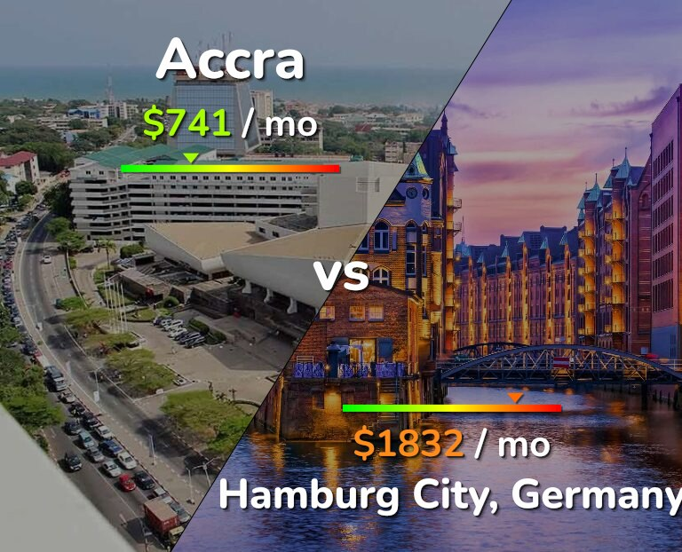 Cost of living in Accra vs Hamburg infographic