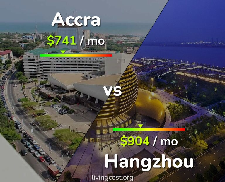 Cost of living in Accra vs Hangzhou infographic