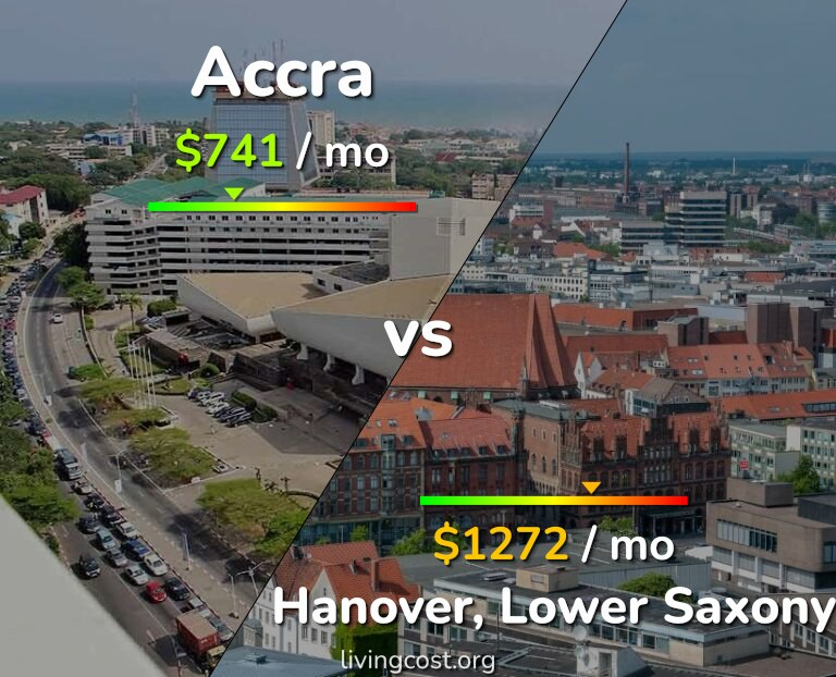 Cost of living in Accra vs Hanover infographic