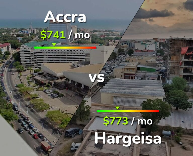 Cost of living in Accra vs Hargeisa infographic