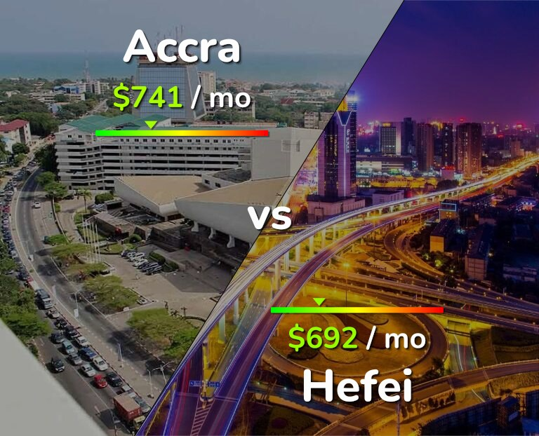 Cost of living in Accra vs Hefei infographic