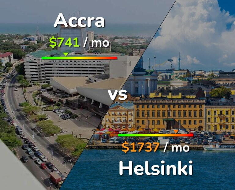 Cost of living in Accra vs Helsinki infographic