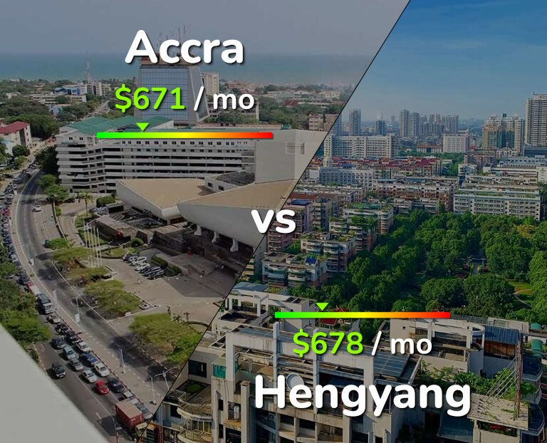 Cost of living in Accra vs Hengyang infographic
