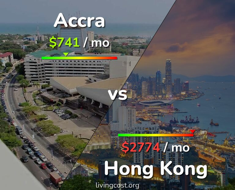 Cost of living in Accra vs Hong Kong infographic
