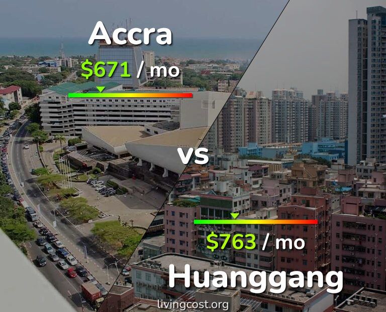 Cost of living in Accra vs Huanggang infographic