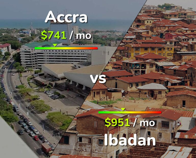Cost of living in Accra vs Ibadan infographic
