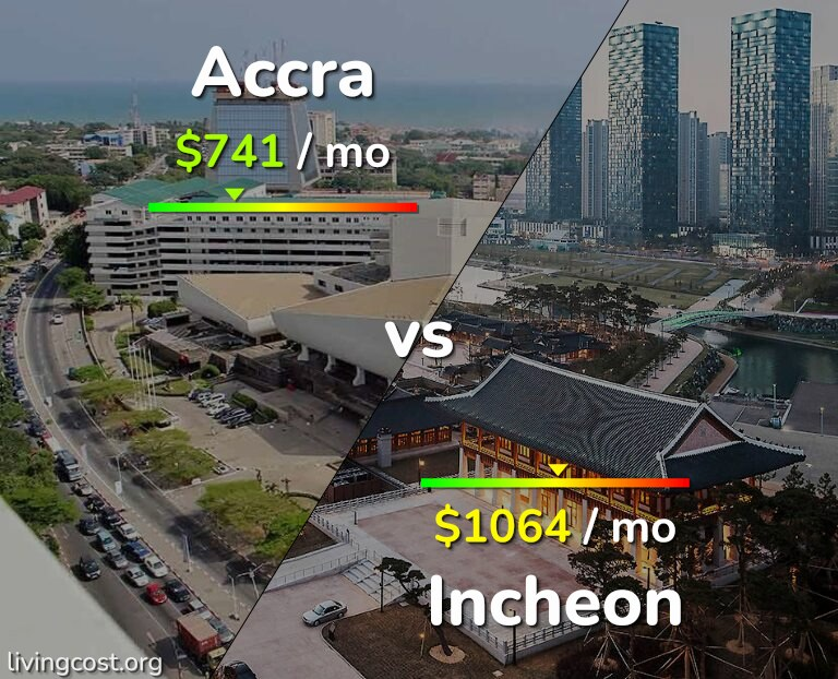 Cost of living in Accra vs Incheon infographic