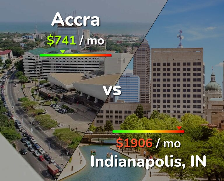 Cost of living in Accra vs Indianapolis infographic