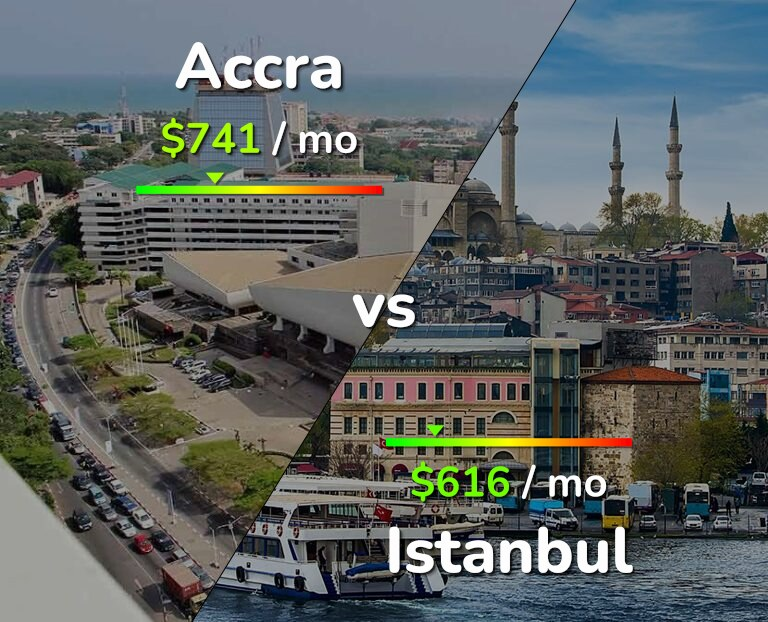 Cost of living in Accra vs Istanbul infographic