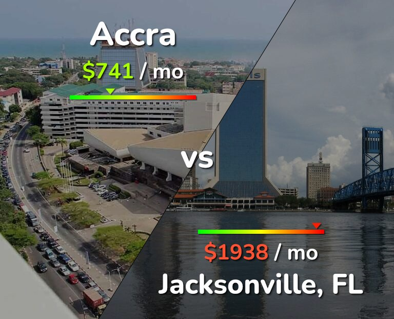 Cost of living in Accra vs Jacksonville infographic