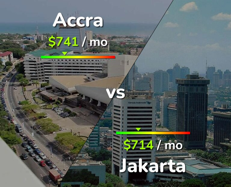 Cost of living in Accra vs Jakarta infographic