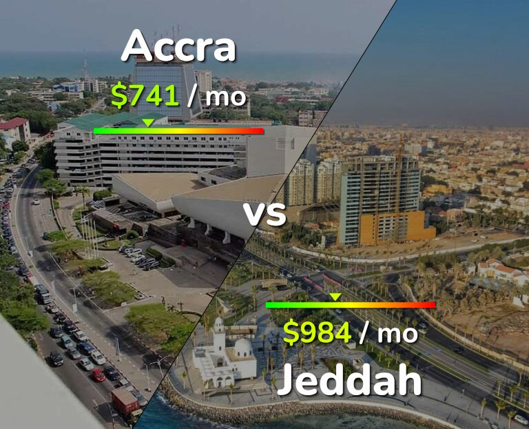 Cost of living in Accra vs Jeddah infographic