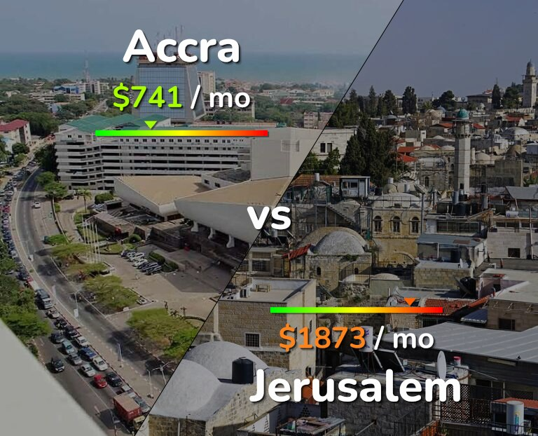 Cost of living in Accra vs Jerusalem infographic