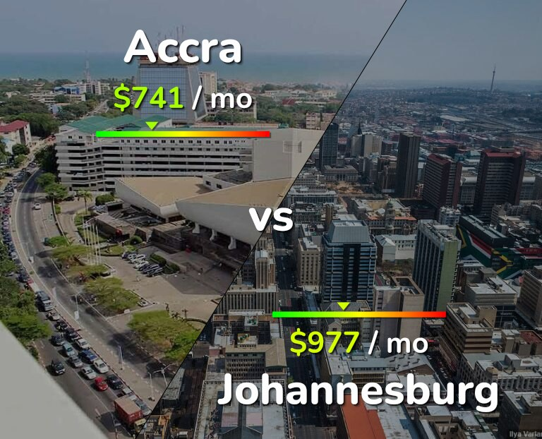 Cost of living in Accra vs Johannesburg infographic