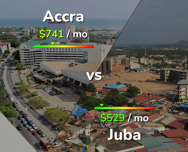 Cost of living in Accra vs Juba infographic