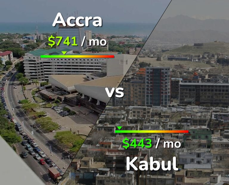 Cost of living in Accra vs Kabul infographic