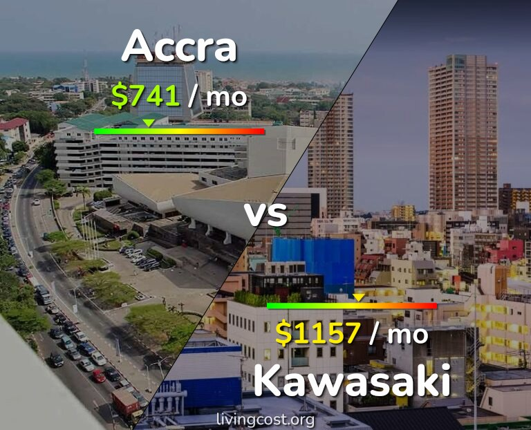 Cost of living in Accra vs Kawasaki infographic