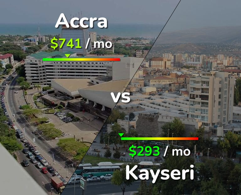 Cost of living in Accra vs Kayseri infographic