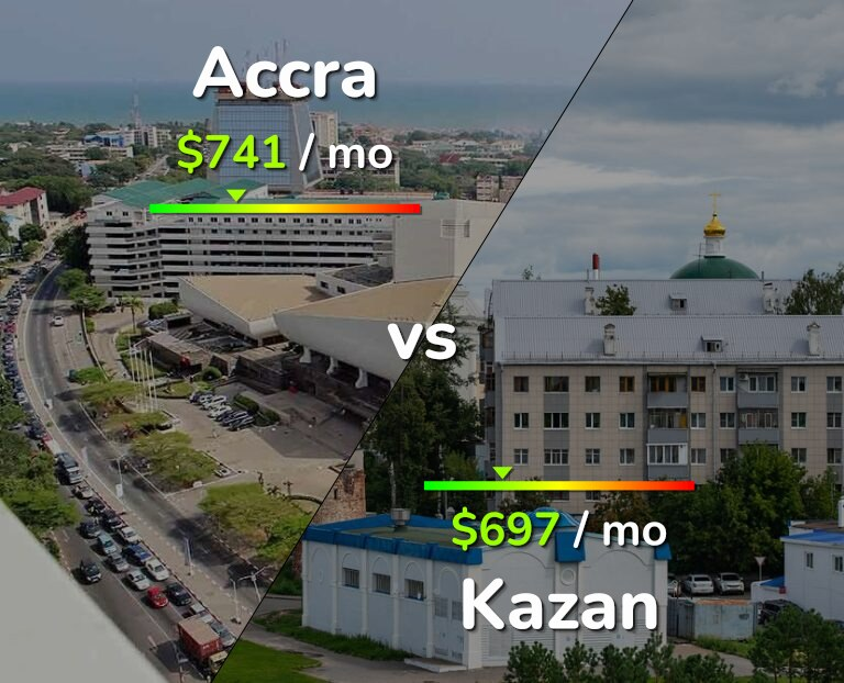 Cost of living in Accra vs Kazan infographic