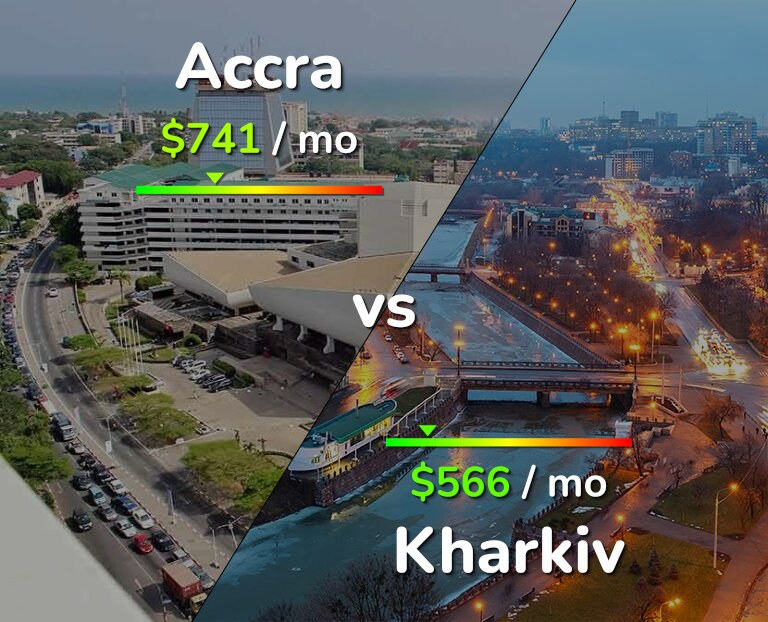 Cost of living in Accra vs Kharkiv infographic