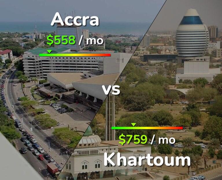 Cost of living in Accra vs Khartoum infographic