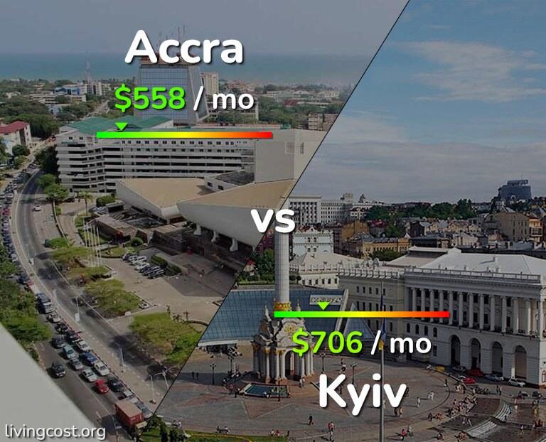Cost of living in Accra vs Kiev infographic