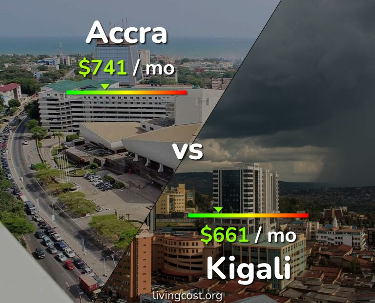 Cost of living in Accra vs Kigali infographic