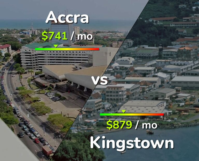 Cost of living in Accra vs Kingstown infographic