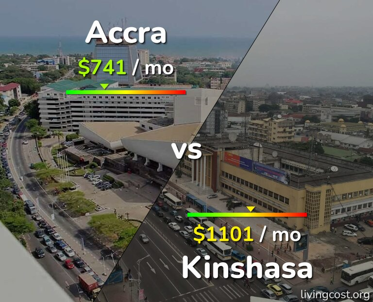 Cost of living in Accra vs Kinshasa infographic