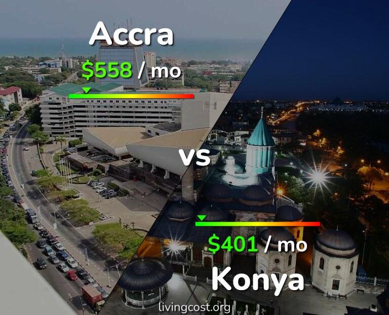Cost of living in Accra vs Konya infographic