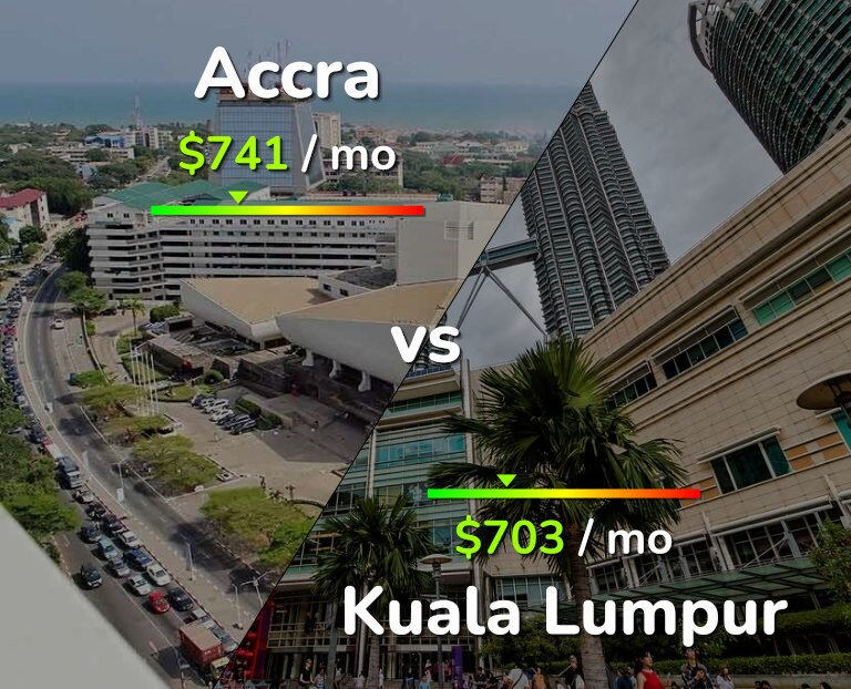 Cost of living in Accra vs Kuala Lumpur infographic