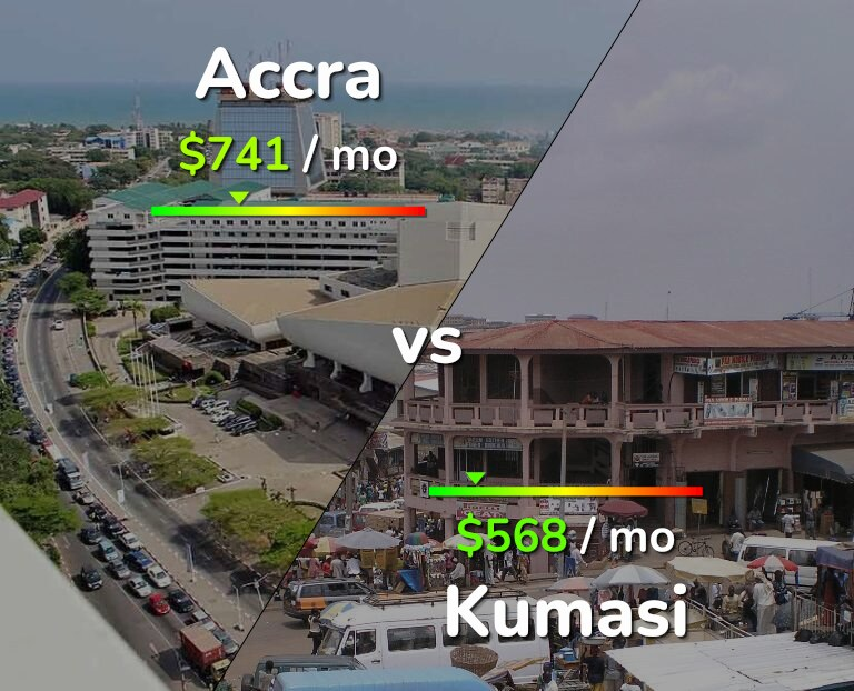 Cost of living in Accra vs Kumasi infographic