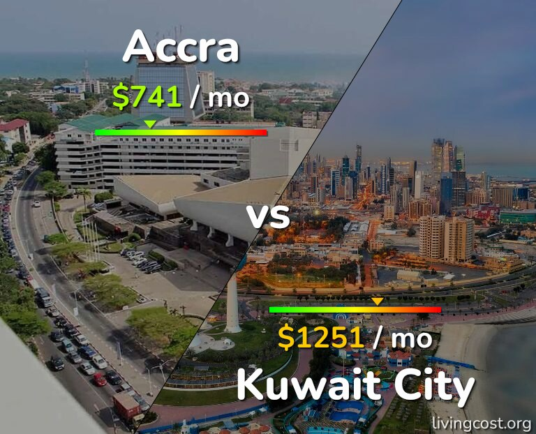 Cost of living in Accra vs Kuwait infographic