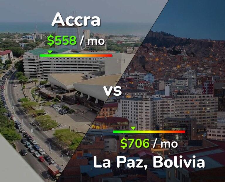 Cost of living in Accra vs La Paz infographic