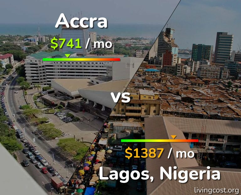 Cost of living in Accra vs Lagos infographic