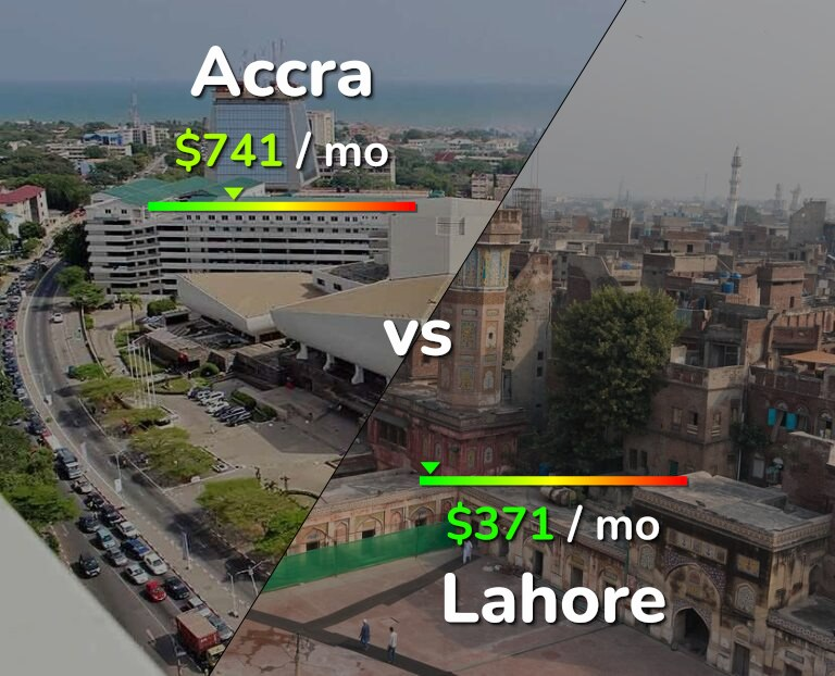 Cost of living in Accra vs Lahore infographic