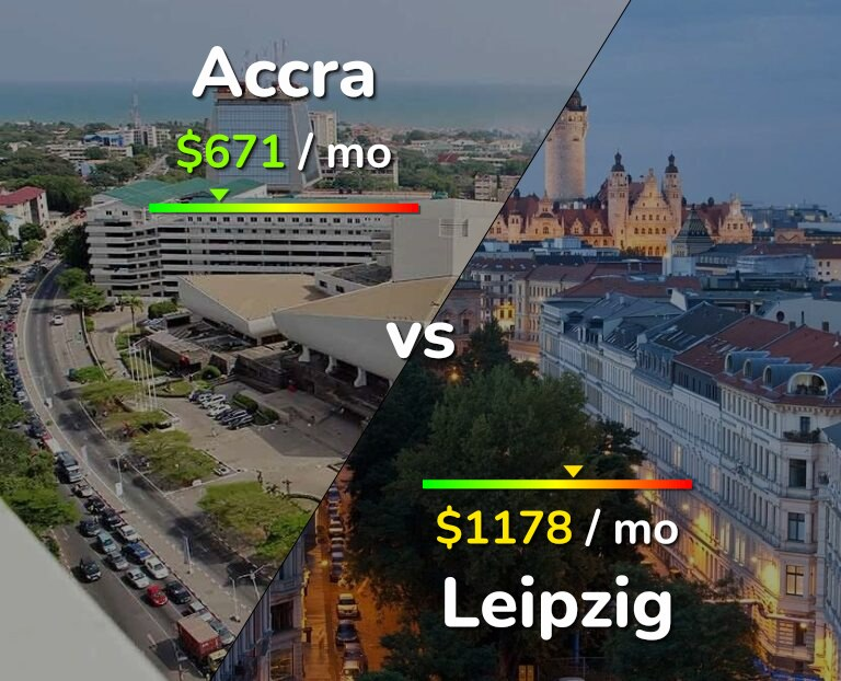 Cost of living in Accra vs Leipzig infographic