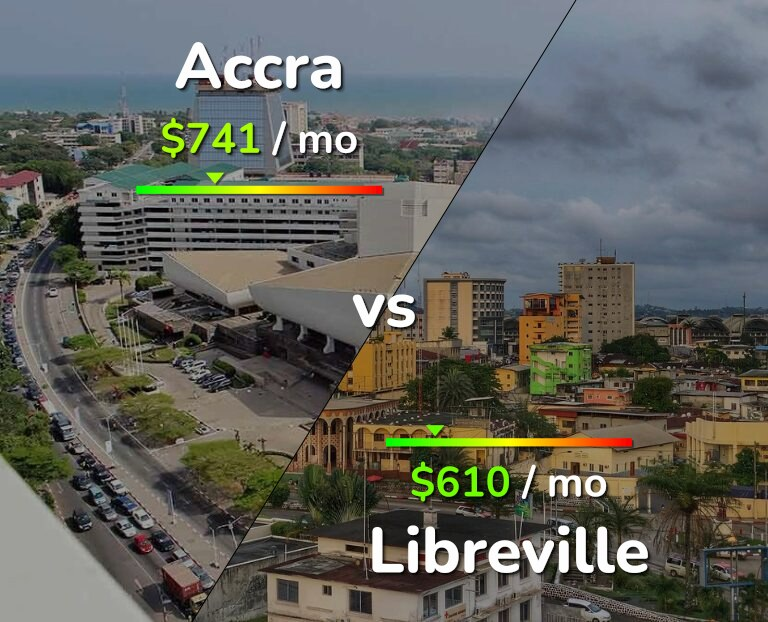 Cost of living in Accra vs Libreville infographic