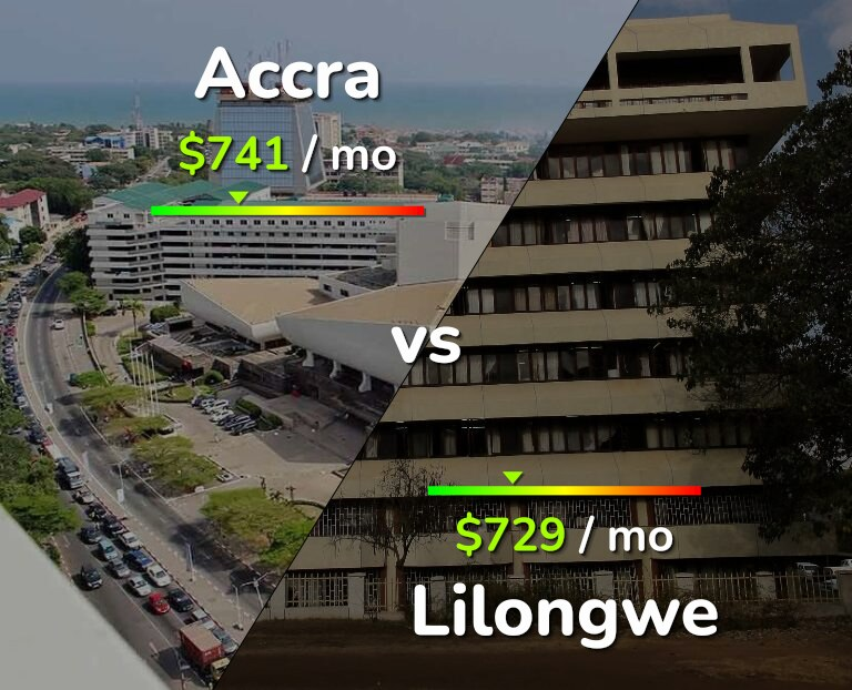 Cost of living in Accra vs Lilongwe infographic