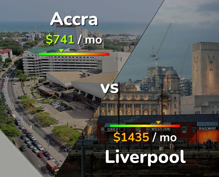 Cost of living in Accra vs Liverpool infographic
