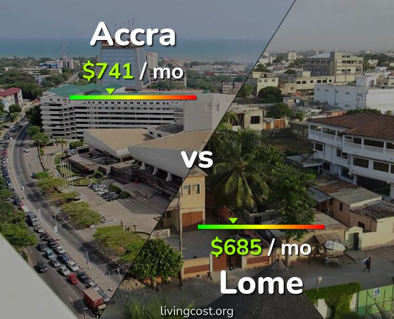 Cost of living in Accra vs Lome infographic